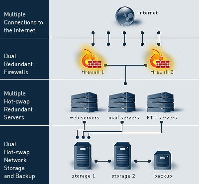 Web Hosting System Diagram